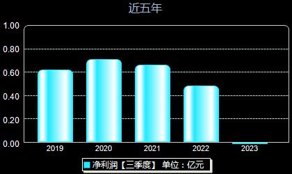 鼎捷軟件300378年凈利潤