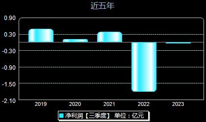 东方通300379年净利润
