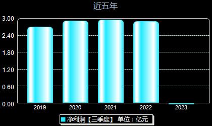 國禎環保300388年凈利潤