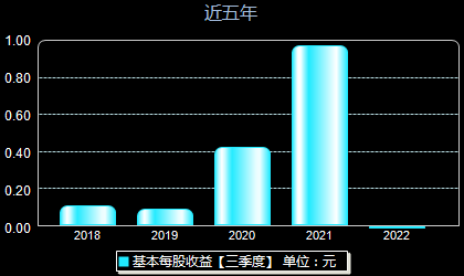 天華超凈300390每股收益
