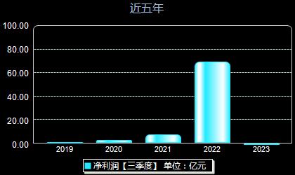 天華超凈300390年凈利潤
