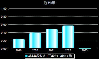 中泰股份300435每股收益