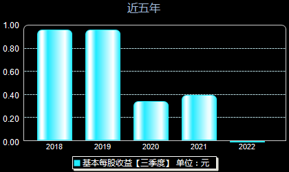 鹏辉能源300438每股收益
