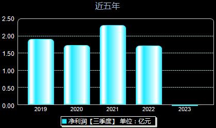 创业慧康300451年净利润
