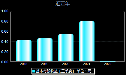 胜宏科技300476每股收益