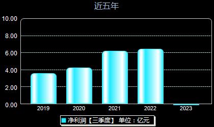 胜宏科技300476年净利润
