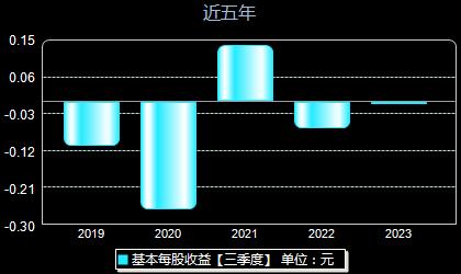 杭州高新300478每股收益