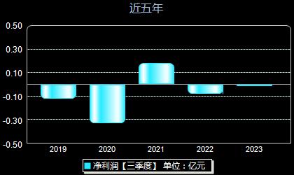 杭州高新300478年净利润