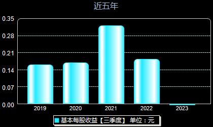 光力科技300480每股收益