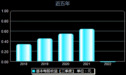 濮阳惠成300481每股收益