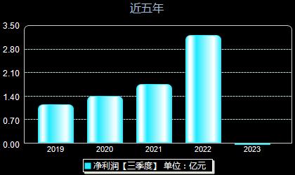 濮阳惠成300481年净利润