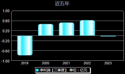 蓝海华腾300484年净利润