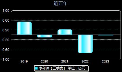 华自科技300490年净利润