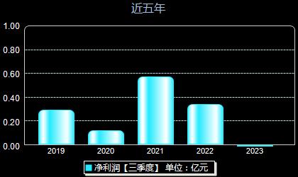 维宏股份300508年净利润