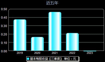 中亚股份300512每股收益