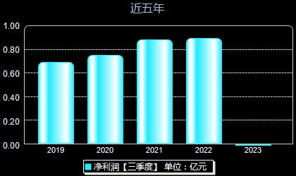 新光药业300519年净利润