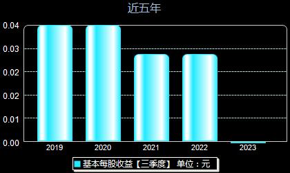 新晨科技300542每股收益