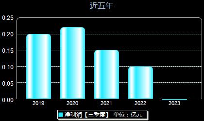 新晨科技300542年净利润