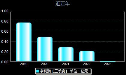 海辰药业300584年净利润