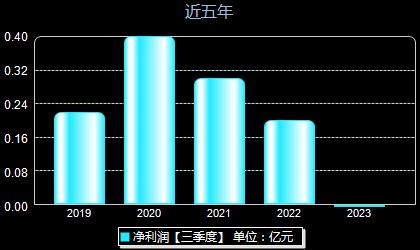 奥联电子300585年净利润