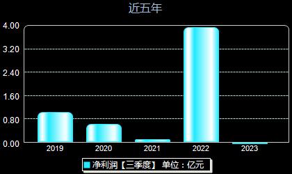 美联新材300586年净利润