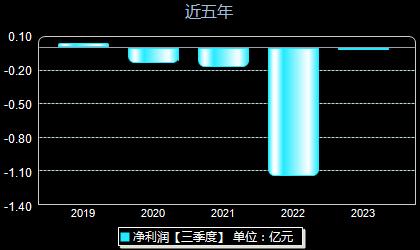 诚迈科技300598年净利润