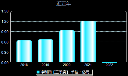 晨化股份300610年净利润