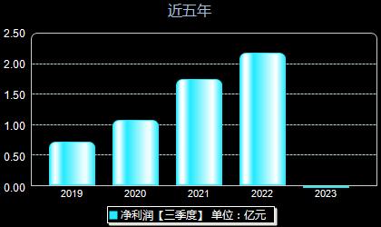 华测导航300627年净利润
