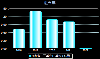 光莆股份300632年凈利潤