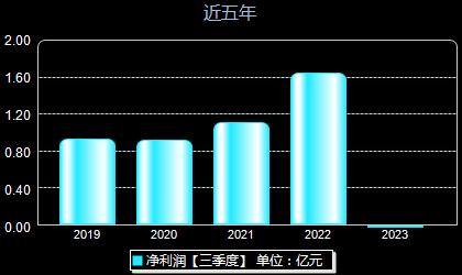 彩讯股份300634年净利润
