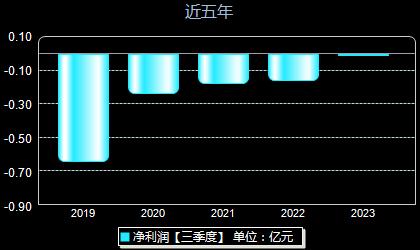 科蓝软件300663年净利润