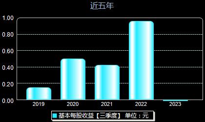 江丰电子300666每股收益