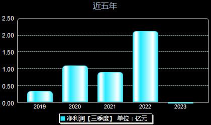 江丰电子300666年净利润