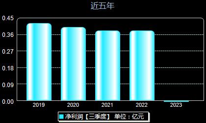 沪宁股份300669年净利润