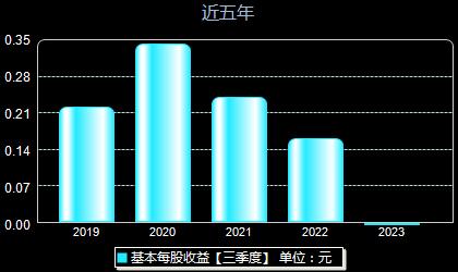 宇信科技300674每股收益