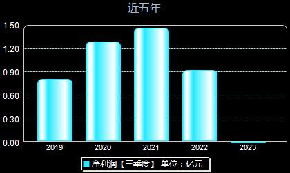 宇信科技300674年净利润