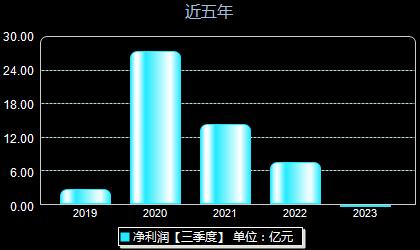 华大基因300676年净利润
