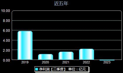 朗新科技300682年凈利潤