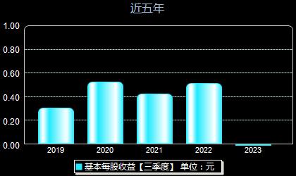 中石科技300684每股收益