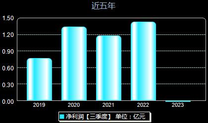 中石科技300684年净利润