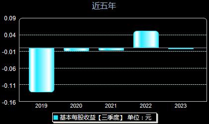 广哈通信300711每股收益