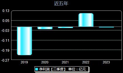 广哈通信300711年净利润