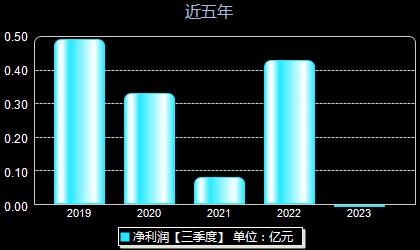 永福股份300712年凈利潤