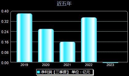 华信新材300717年净利润