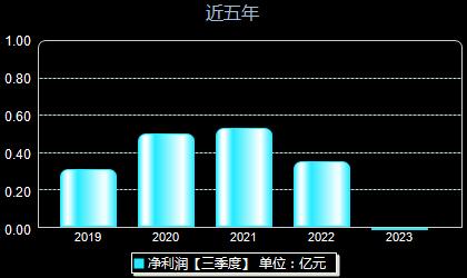 海川智能300720年凈利潤