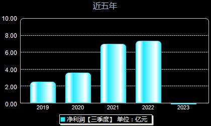 宏达电子300726年净利润