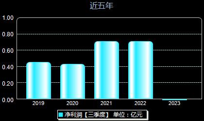 润禾材料300727年净利润