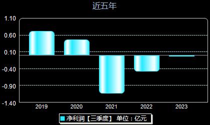 隆利科技300752年净利润