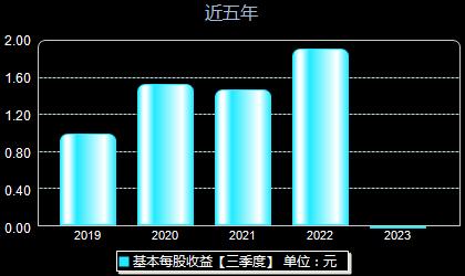 锦浪科技300763每股收益