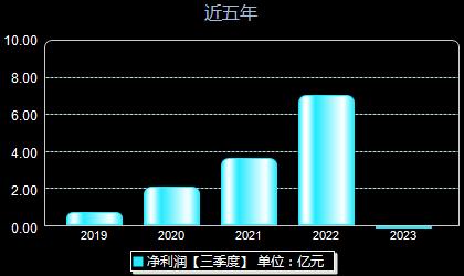 锦浪科技300763年净利润